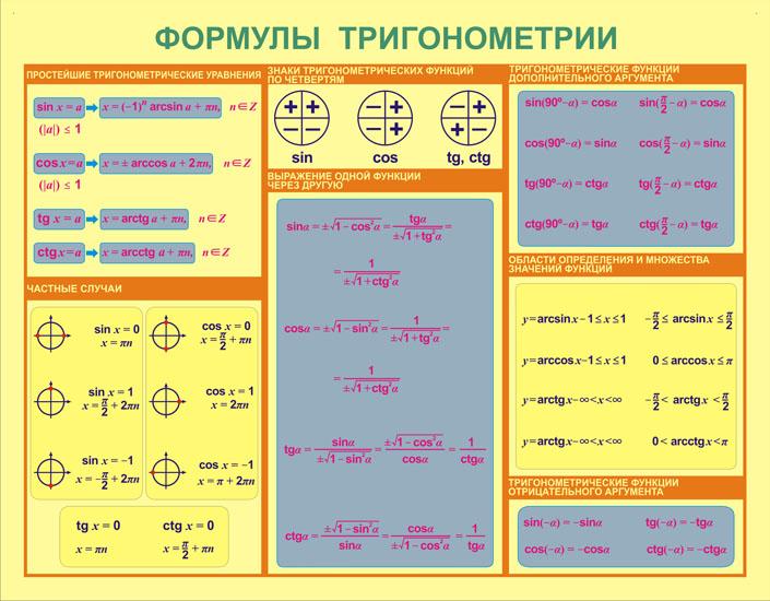 справочник по математике формулы